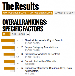 Local Search Ranking Factors Survey Results
